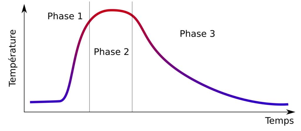 3 phases du poêle