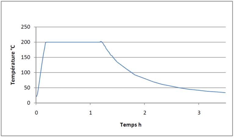 Relevé température billig