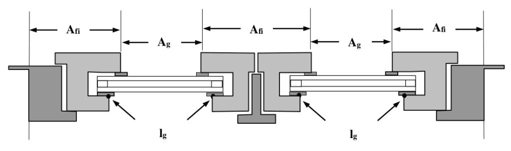 Dimension des composants d'une fenêtre