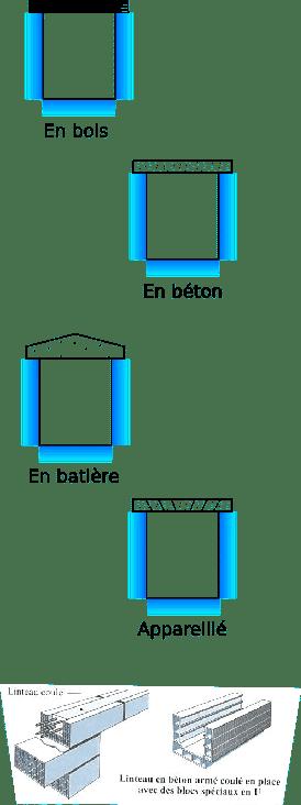 Typologies de linteaux et matériaux d'une fenêtre
