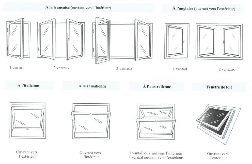Typologies d'ouvrants de la fenêtre
